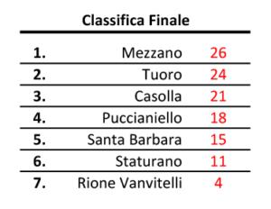 classifica_casolla2015